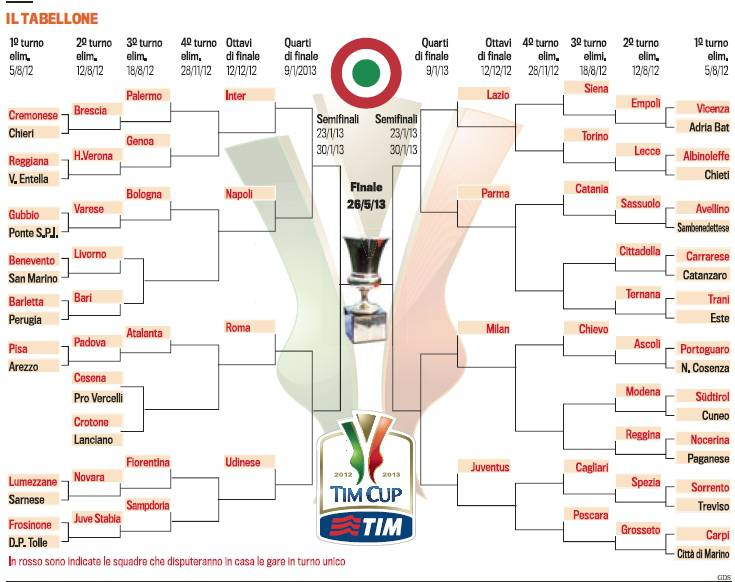 Calendario Napoli Coppa Italia.Il Tabellone Della Coppa Italia 2012 13 Possibile Rivincita