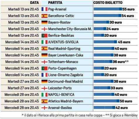 Biglietti Napoli-Benfica: prezzi e modalità di vendita