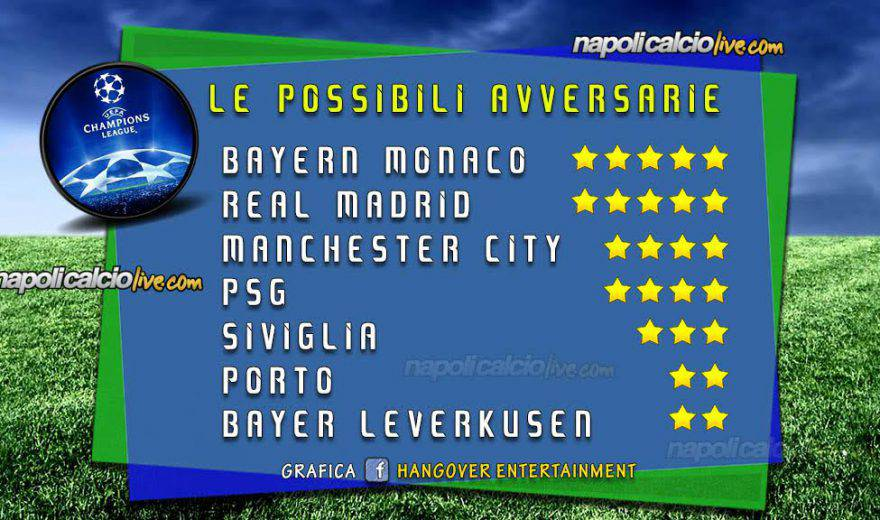 Possibili avversarie Napoli Champions League