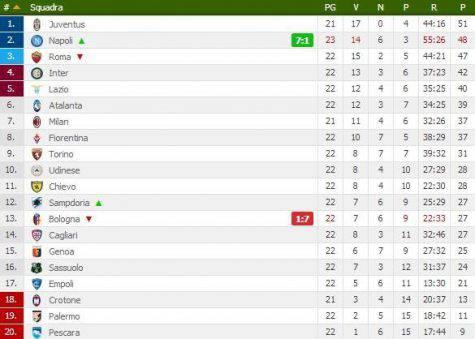 Mattanza al Dall'Ara, finisce 7-1 Bologna travolto dal super Napoli