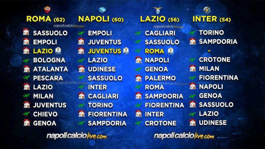 Calendario Napoli E Juve A Confronto.Napoli La Corsa Champions Entra Nel Vivo Il Calendario A