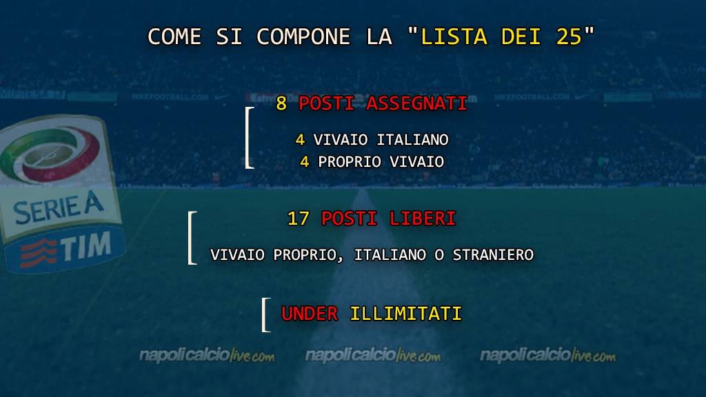 Lista 25 Serie A