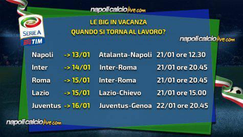 Serie A: vincono Napoli e Lazio