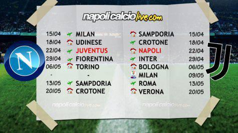 CALENDARIO corsa scudetto Napoli Juve