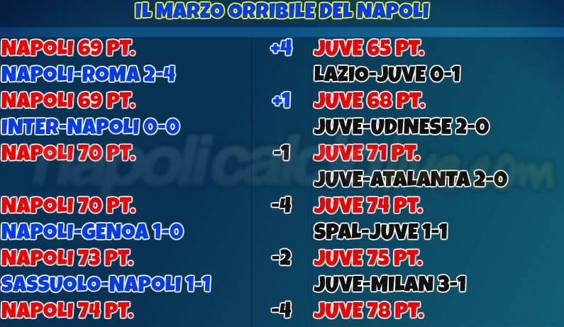Napoli marzo