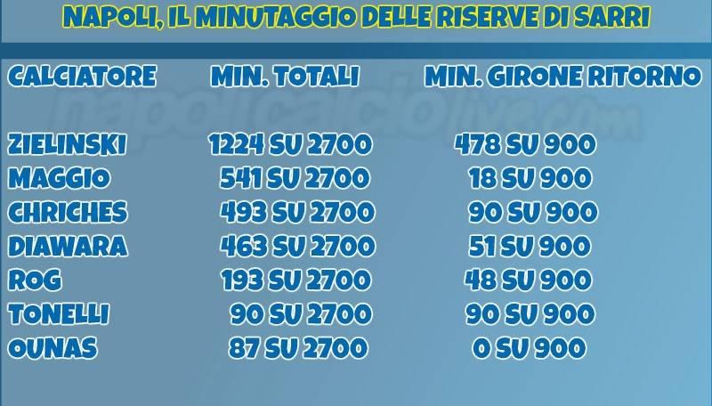 minutaggio riserve Napoli