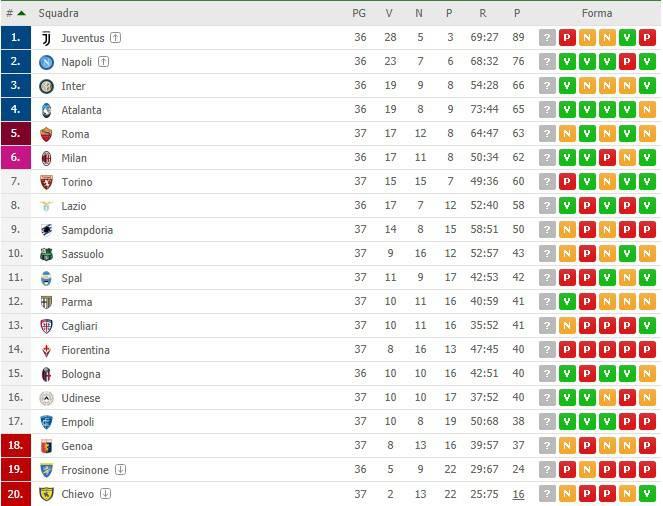 Classifica Serie A Torino Shock Fiorentina Rischia La Retrocessione Foto