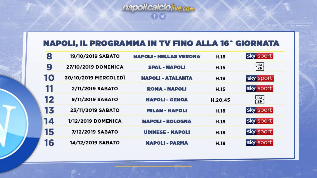 programma Napoli