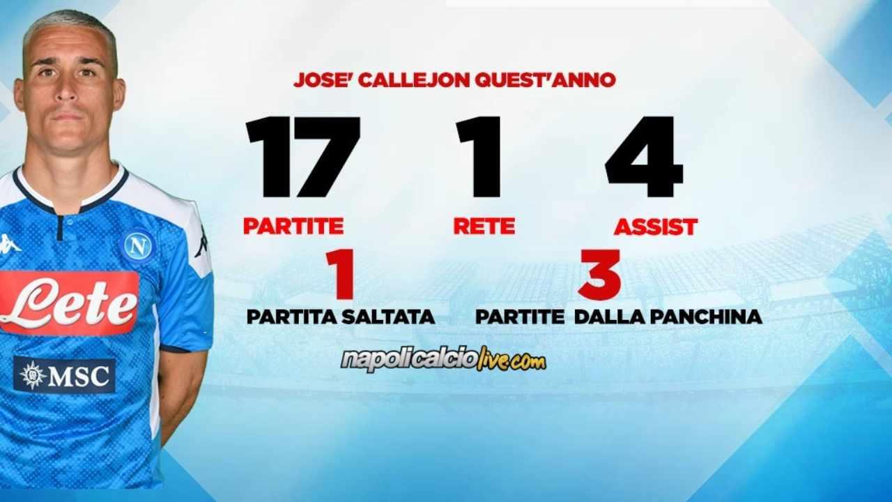 Callejon statistiche Napoli