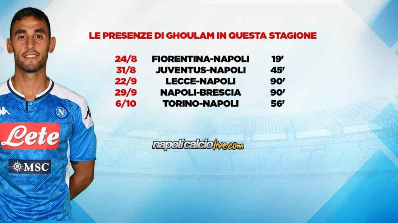 Ghoulam statistiche Napoli