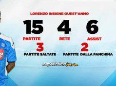 Insigne statistiche Napoli