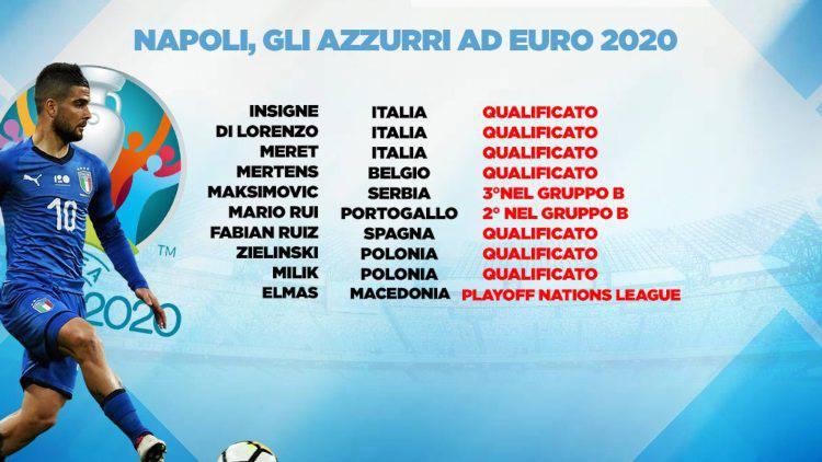 Euro 2020 calciatori Napoli qualificati