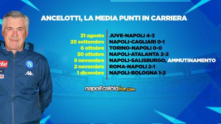 Ancelotti date
