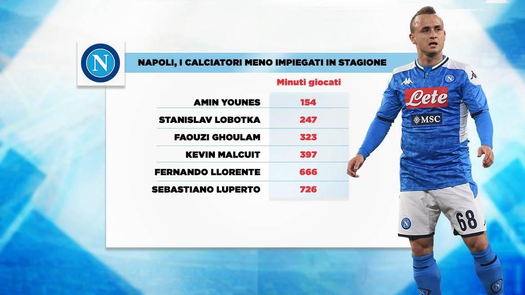 calciatori meno impiegati dal Napoli