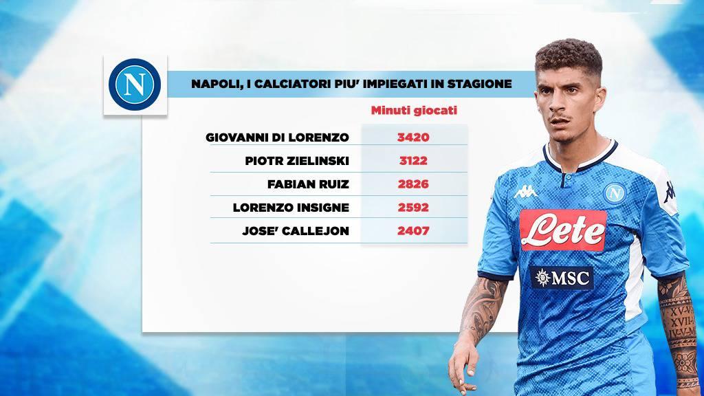 calciatori più utilizzati dal Napoli