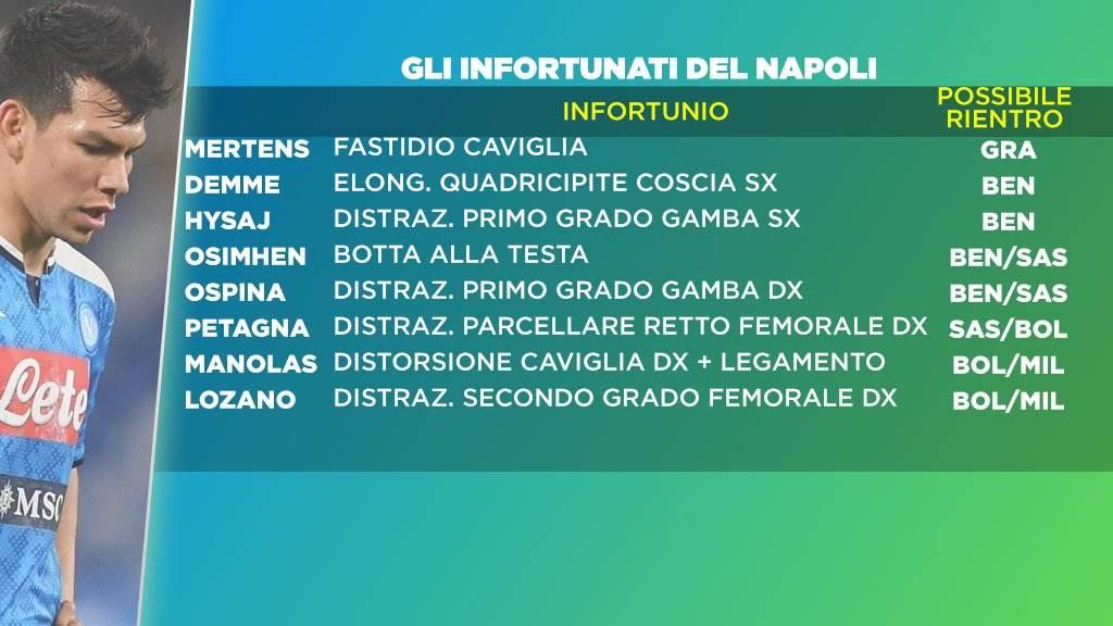 Gli infortunati del Napoli