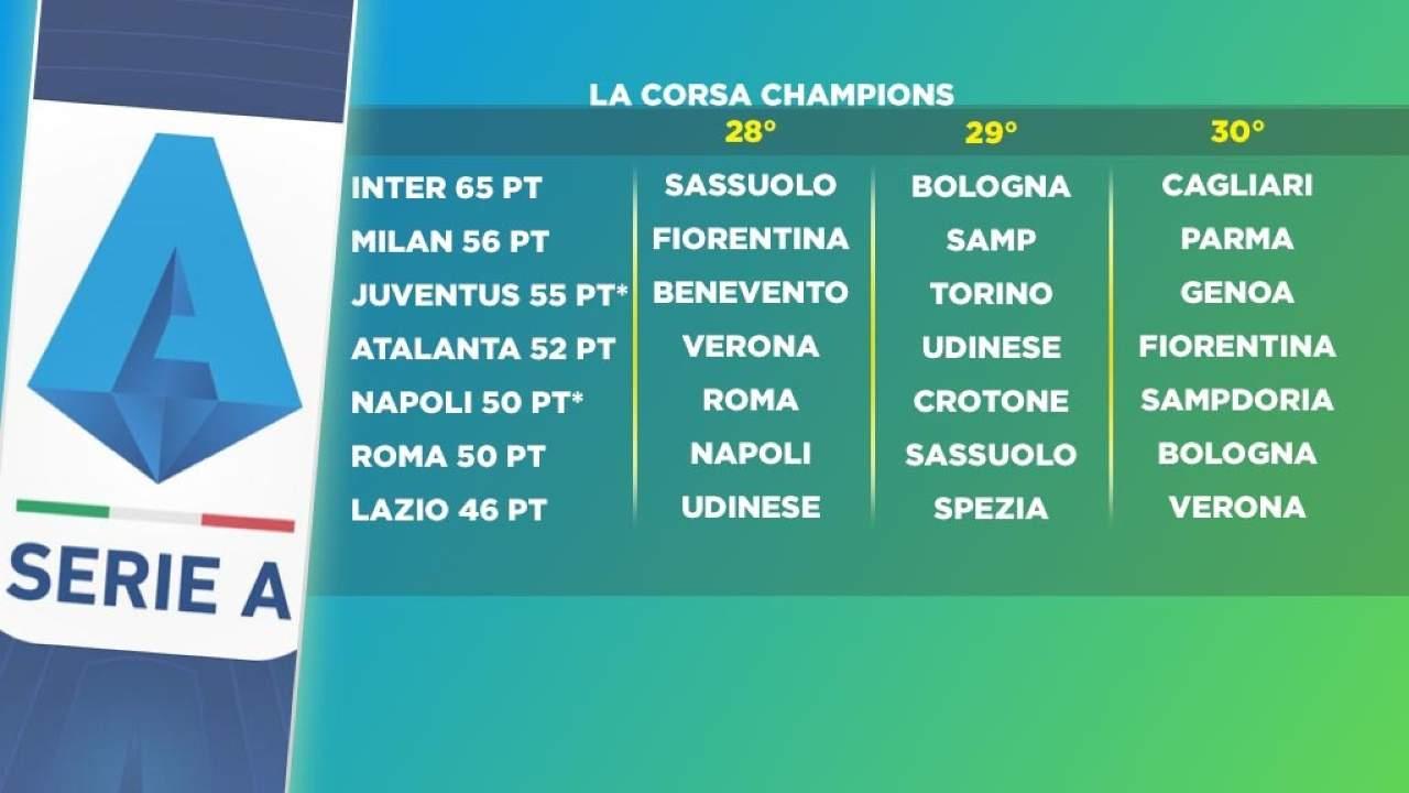 napoli champions roma