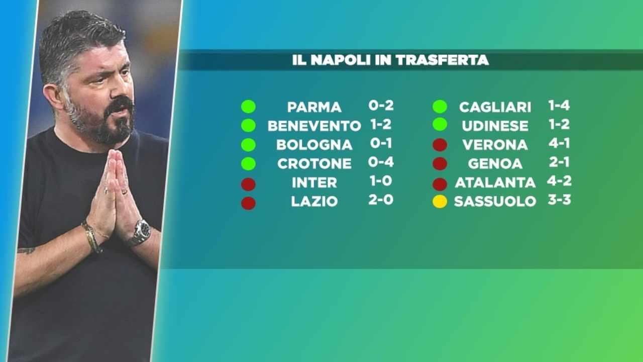 Napoli in trasferta