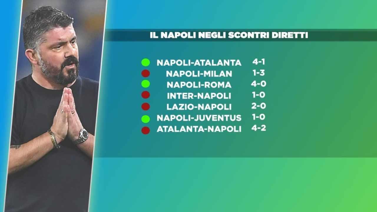Napoli scontri diretti
