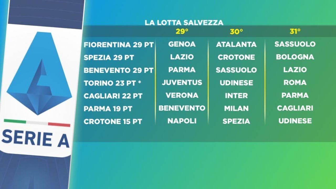 La lotta salvezza in Serie A