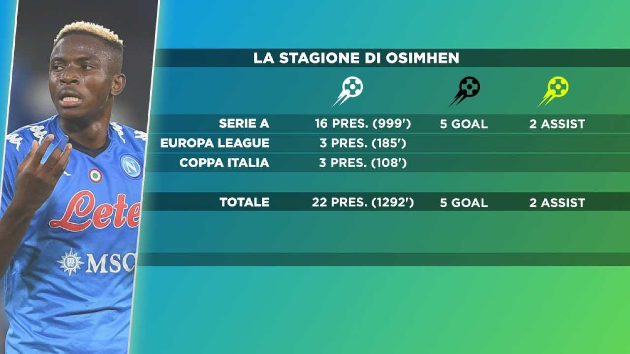 stagione osimhen