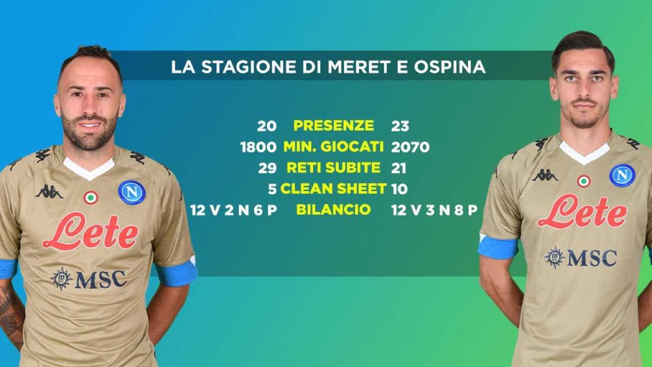 Ospina-Meret