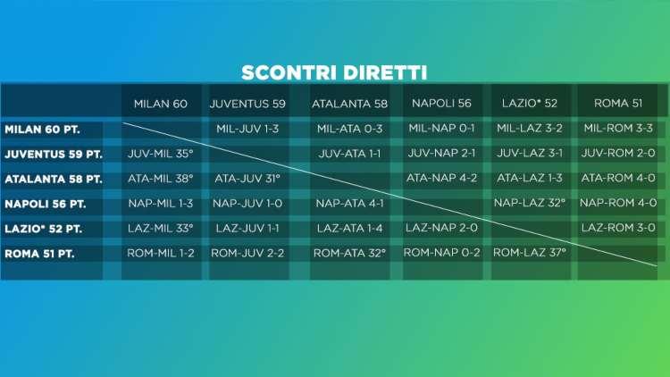 calendario scontri diretti Serie A