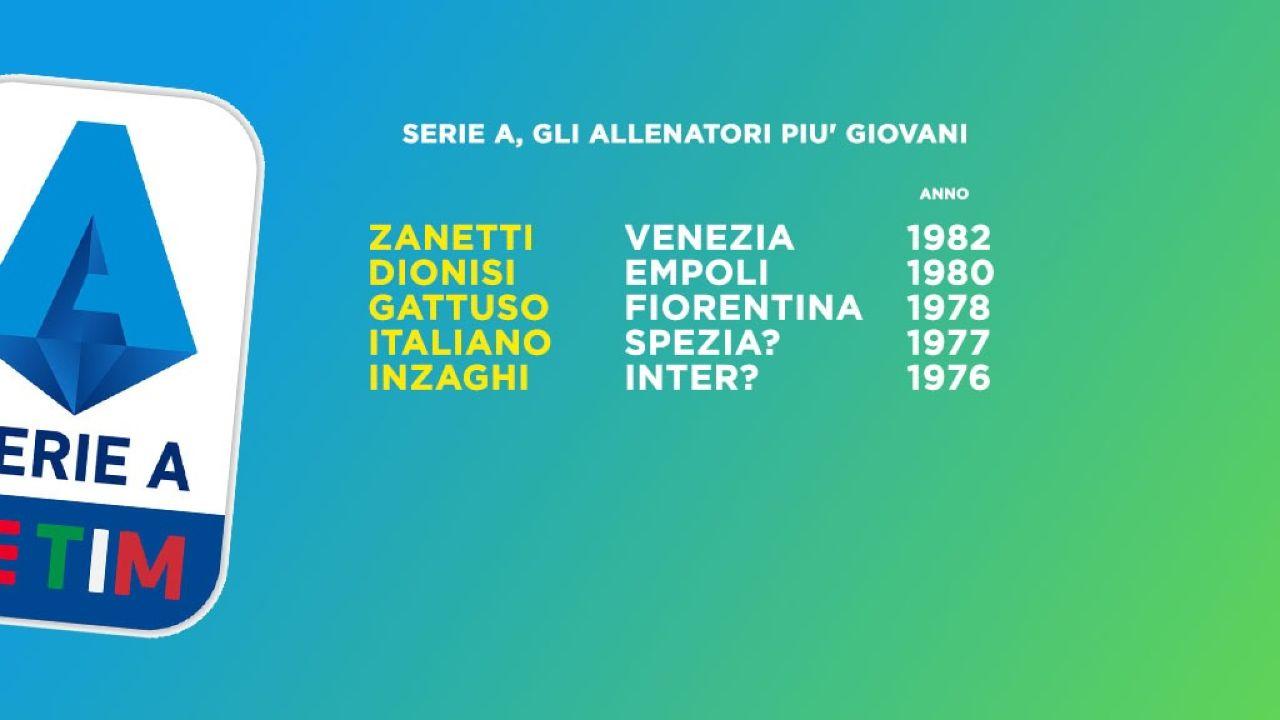 Allenatori più giovani Serie A