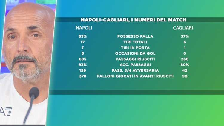 Napoli Cagliari statistiche